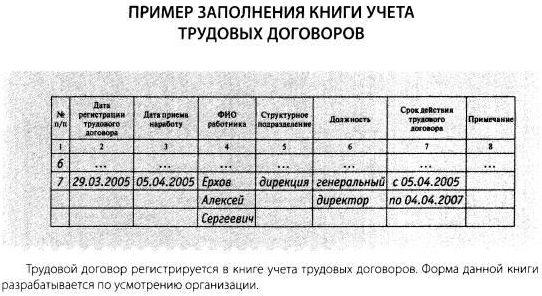 образец заполнения книга учета трудовых договоров